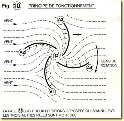 Eolienne à axe vertical, plans de construction Fig10